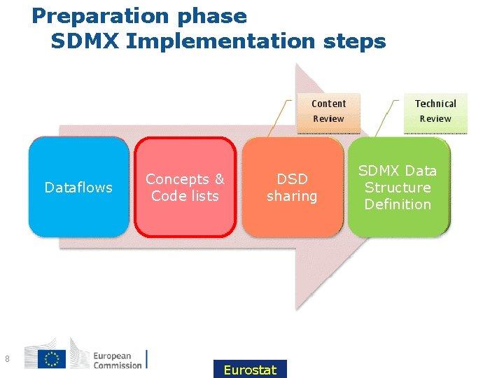 Preparation phase SDMX Implementation steps Dataflows 8 Concepts & Code lists DSD sharing Eurostat
