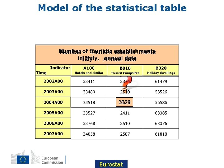 Model of the statistical table Number Tourism establishments Italy Annual data 2529 Eurostat
