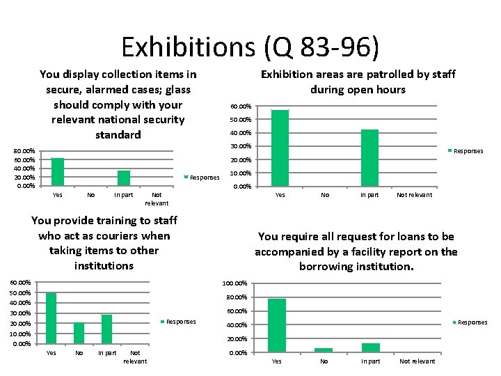 Exhibitions (Q 83 -96) You display collection items in secure, alarmed cases; glass should