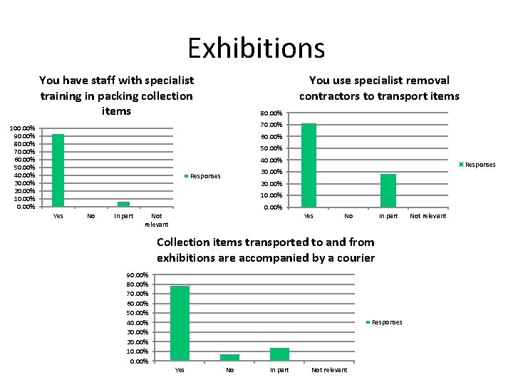 Exhibitions You use specialist removal contractors to transport items You have staff with specialist