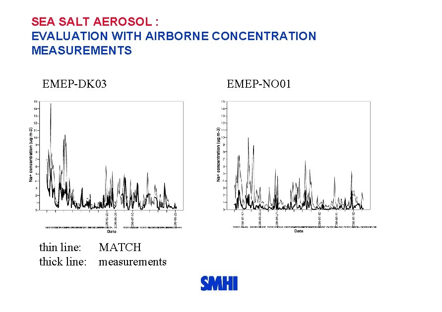 SEA SALT AEROSOL : EVALUATION WITH AIRBORNE CONCENTRATION MEASUREMENTS EMEP-DK 03 thin line: MATCH