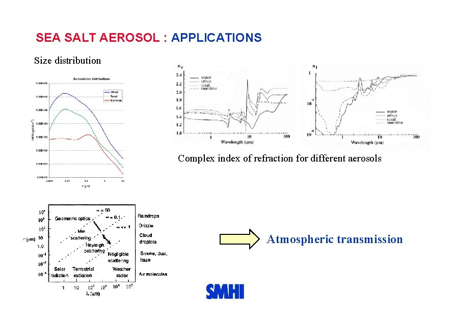 SEA SALT AEROSOL : APPLICATIONS Size distribution Complex index of refraction for different aerosols
