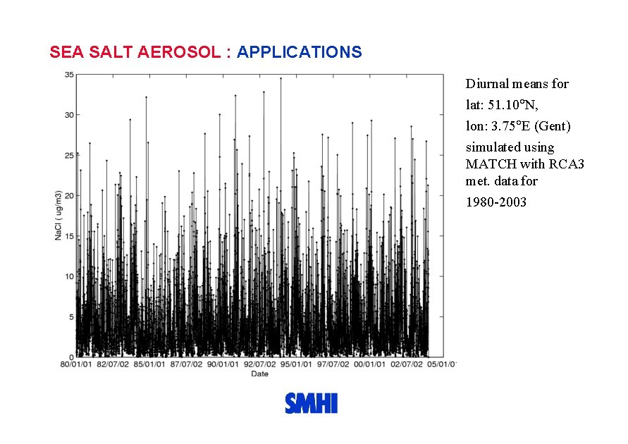 SEA SALT AEROSOL : APPLICATIONS Diurnal means for lat: 51. 10 N, lon: 3.