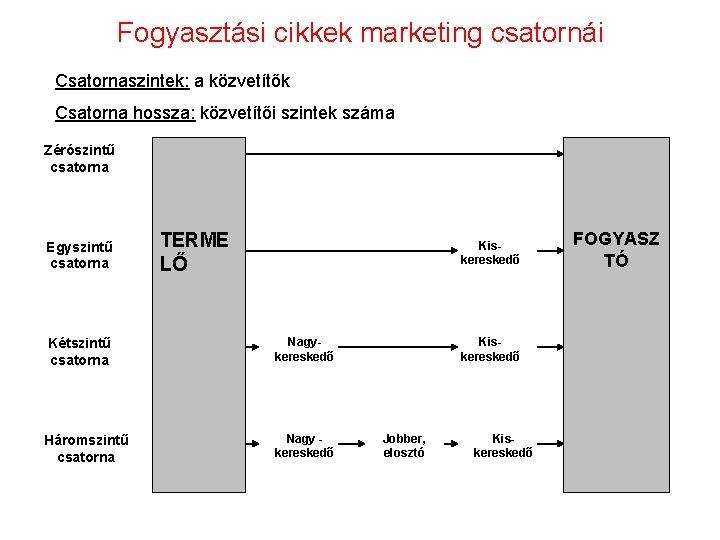 Fogyasztási cikkek marketing csatornái Csatornaszintek: a közvetítők Csatorna hossza: közvetítői szintek száma Zérószintű csatorna