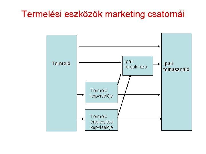 Termelési eszközök marketing csatornái Ipari forgalmazó Termelő képviselője Termelő értékesítési képviselője Ipari felhasználó