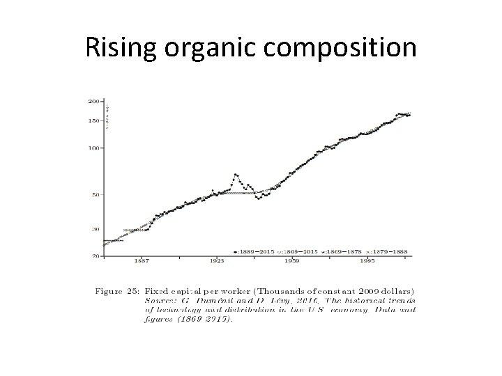 Rising organic composition