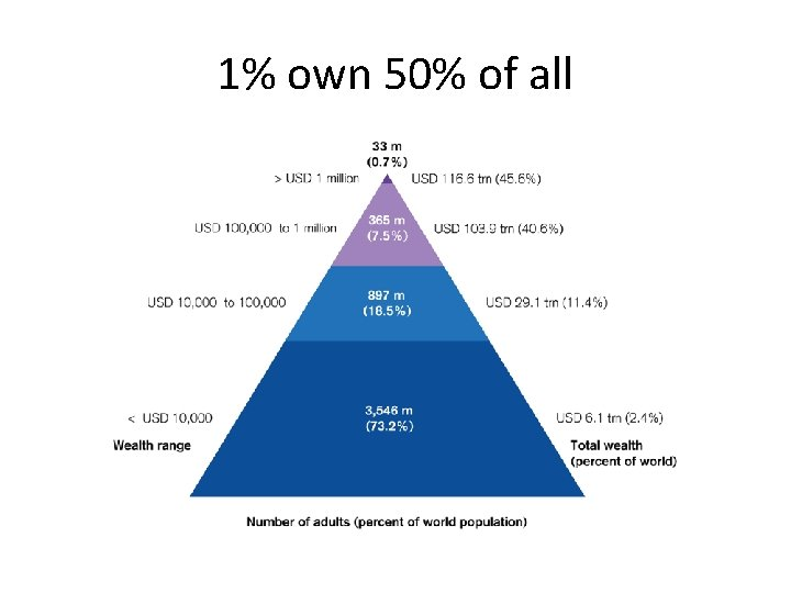 1% own 50% of all