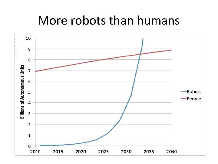 More robots than humans