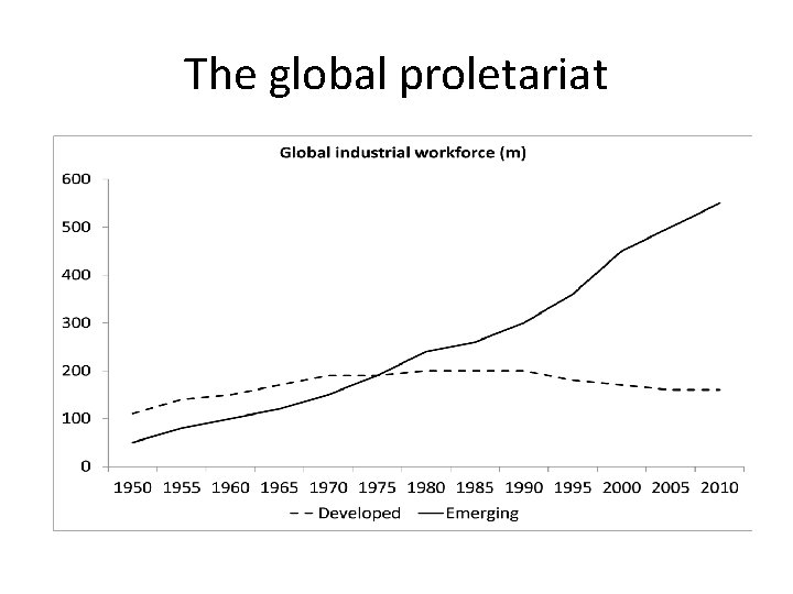 The global proletariat