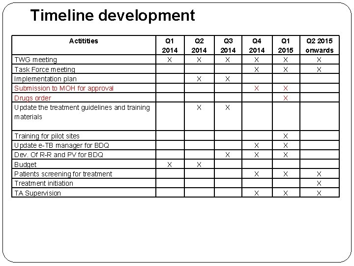 Timeline development Actitities TWG meeting Task Force meeting Implementation plan Submission to MOH for