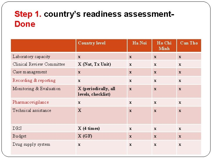 Step 1. country's readiness assessment. Done Country level Ha Noi Ho Chi Minh Can