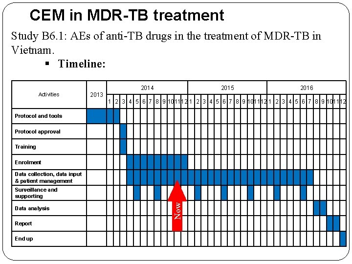 CEM in MDR-TB treatment Study B 6. 1: AEs of anti-TB drugs in the