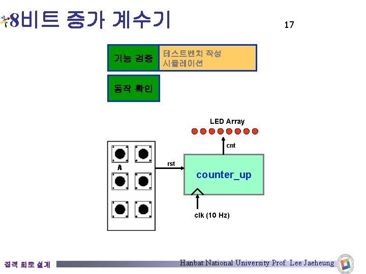8비트 증가 계수기 기능 검증 17 테스트벤치 작성 시뮬레이션 동작 확인 LED Array cnt