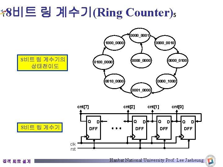 8비트 링 계수기(Ring Counter)5 0000_0001 1000_0000 8비트 링 계수기의 상태천이도 0000_0010 0000_0000 0100_0000 0010_0000_0100