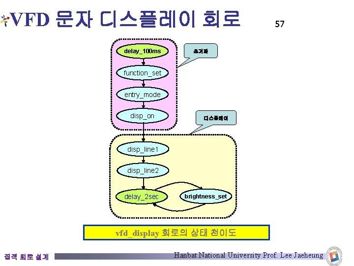 VFD 문자 디스플레이 회로 delay_100 ms 57 초기화 function_set entry_mode disp_on 디스플레이 disp_line 1