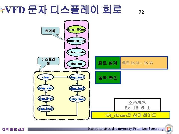 VFD 문자 디스플레이 회로 초기화 72 delay_100 ms function_set entry_mode 디스플레 이 disp_on 회로