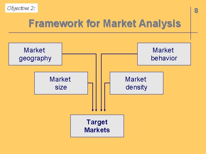 Objective 2: 8 Framework for Market Analysis Market geography Market behavior Market size Market