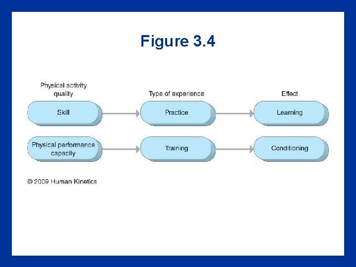 Figure 3. 4