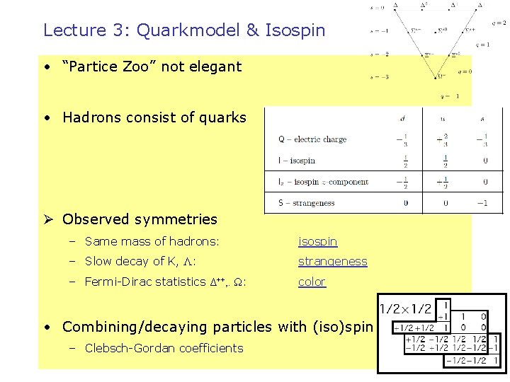 """Lecture 3: Quarkmodel & Isospin • """"Partice Zoo"""" not elegant • Hadrons consist of"""