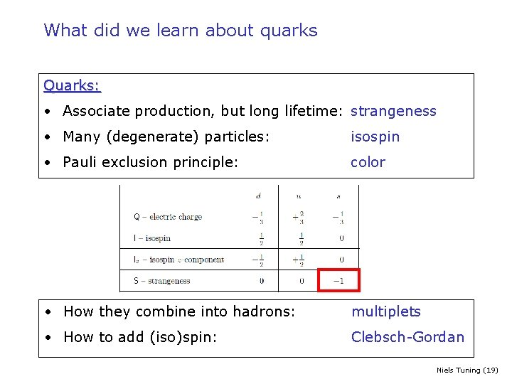 What did we learn about quarks Quarks: • Associate production, but long lifetime: strangeness