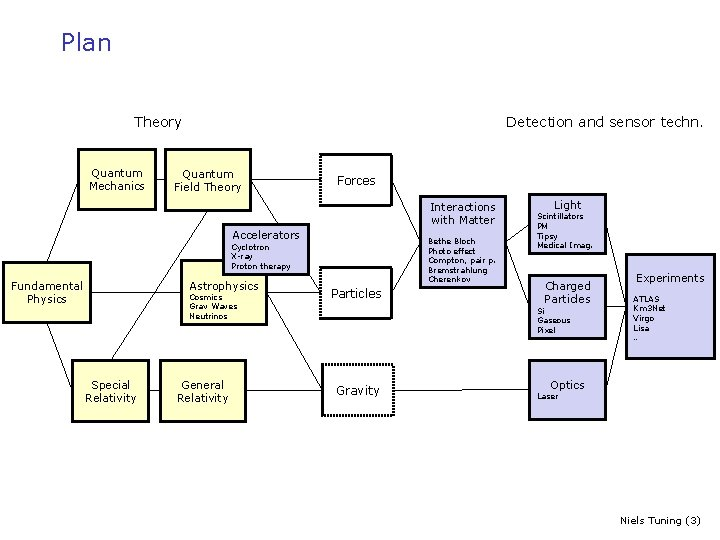 Plan Theory Quantum Mechanics Detection and sensor techn. Quantum Field Theory Forces Interactions with