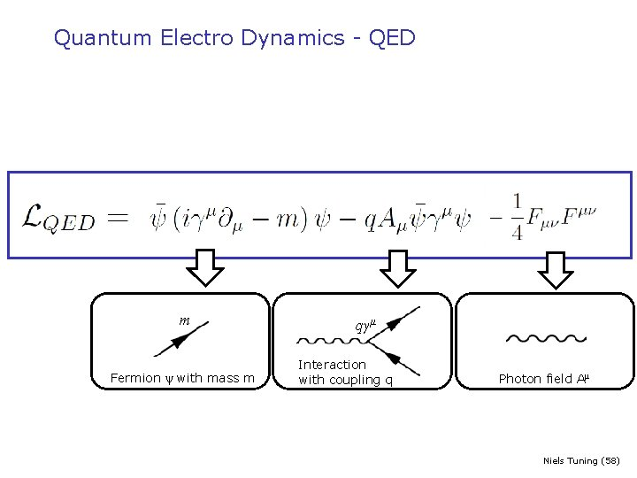 Quantum Electro Dynamics - QED m Fermion ψ with mass m qγμ Interaction with