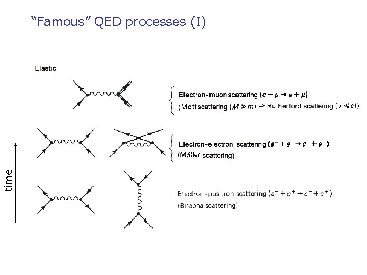 """time """"Famous"""" QED processes (I)"""