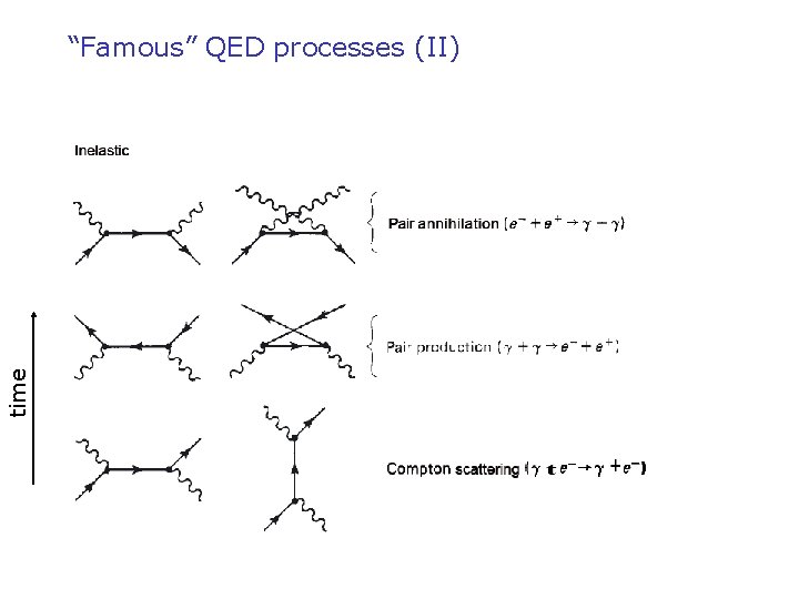 """time """"Famous"""" QED processes (II)"""