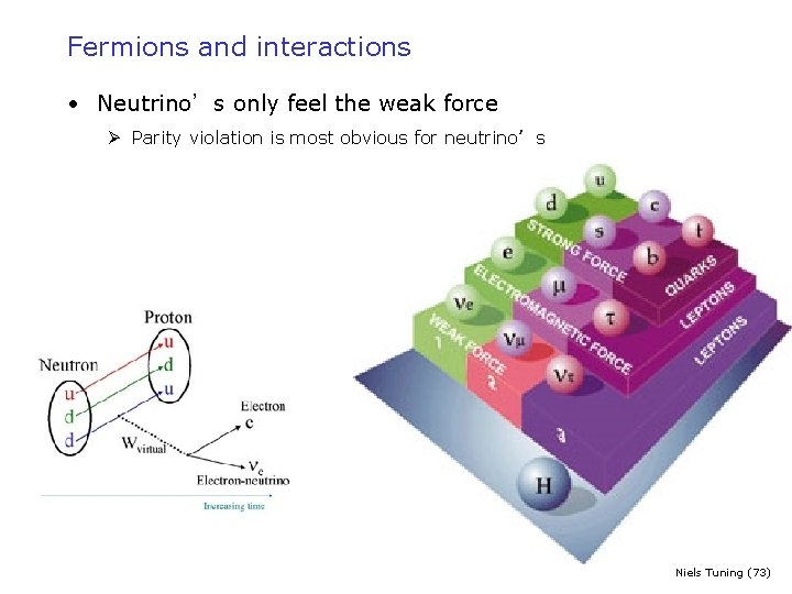 Fermions and interactions • Neutrino's only feel the weak force Ø Parity violation is