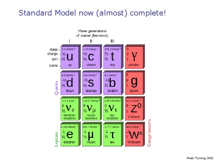 Standard Model now (almost) complete! Niels Tuning (84)