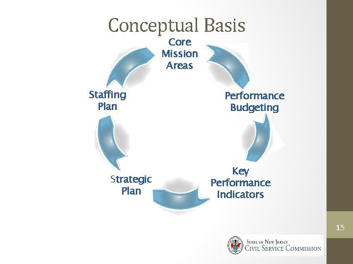 Conceptual Basis Core Mission Areas Staffing Plan Strategic Plan Performance Budgeting Key Performance Indicators