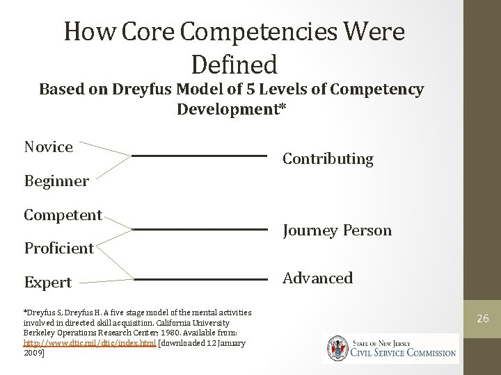 How Core Competencies Were Defined Based on Dreyfus Model of 5 Levels of Competency