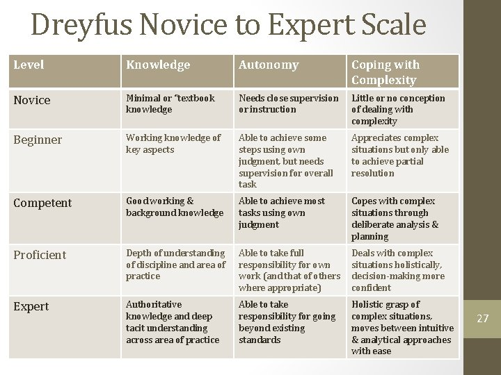 Dreyfus Novice to Expert Scale Level Knowledge Autonomy Coping with Complexity Novice Minimal or