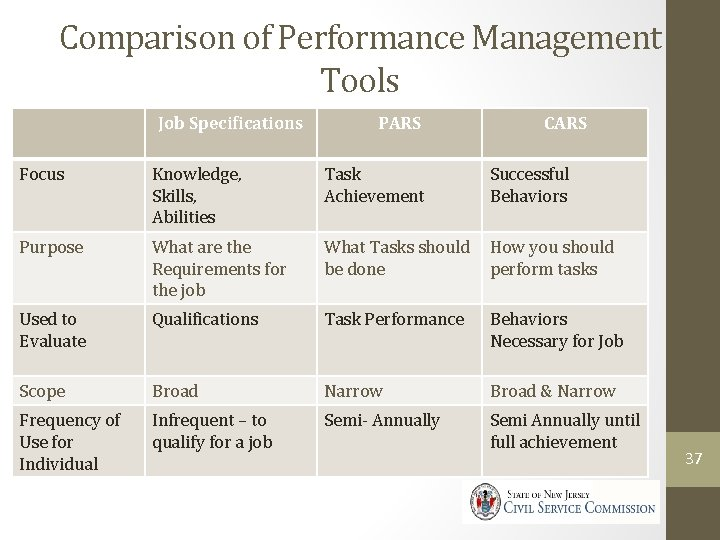Comparison of Performance Management Tools Job Specifications PARS CARS Focus Knowledge, Skills, Abilities Task
