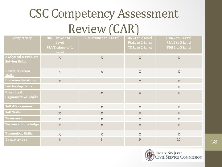 CSC Competency Assessment Review (CAR) Competency HRC Trainee to 1 Level PLA Trainee to