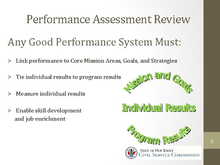 Performance Assessment Review Any Good Performance System Must: Ø Link performance to Core Mission