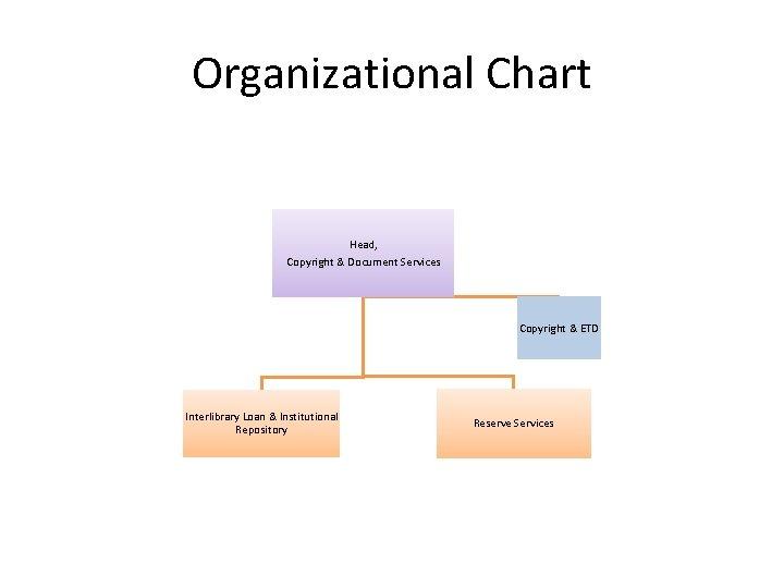 Organizational Chart Head, Copyright & Document Services Copyright & ETD Interlibrary Loan & Institutional