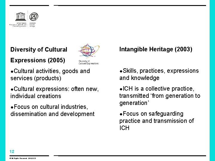 Diversity of Cultural Intangible Heritage (2003) Expressions (2005) ●Cultural activities, goods and ●Skills, practices,