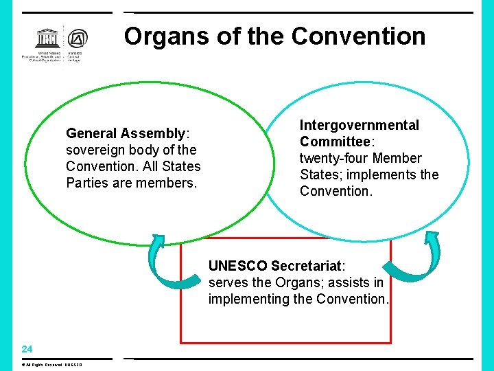 Organs of the Convention General Assembly: sovereign body of the Convention. All States Parties