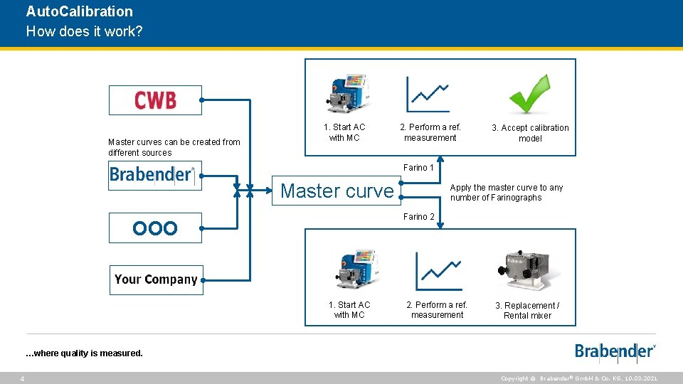 Auto. Calibration How does it work? Master curves can be created from different sources