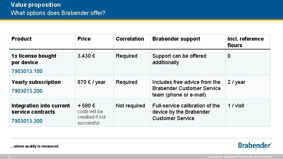 Value proposition What options does Brabender offer? Product Price Correlation Brabender support Incl. reference
