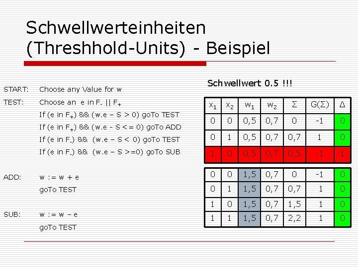 Schwellwerteinheiten (Threshhold-Units) - Beispiel START: Choose any Value for w TEST: Choose an e