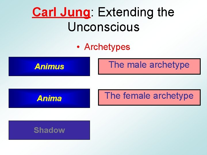 Carl Jung: Extending the Unconscious • Archetypes Animus The male archetype Anima The female