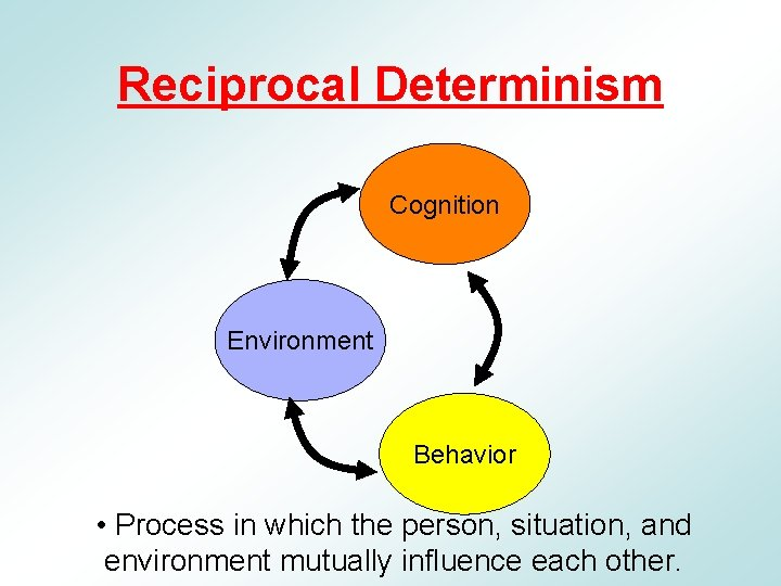 Reciprocal Determinism Cognition Environment Behavior • Process in which the person, situation, and environment