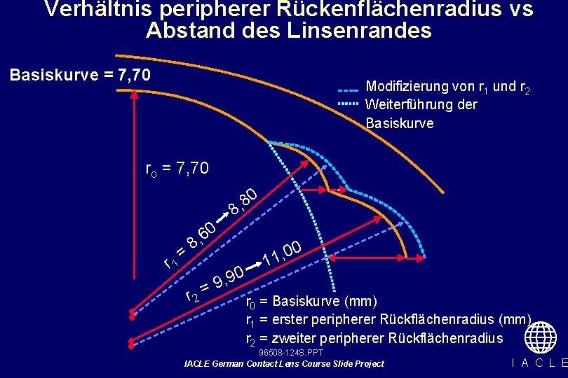 Verhältnis peripherer Rückenflächenradius vs Abstand des Linsenrandes Basiskurve = 7, 70 Modifizierung von r