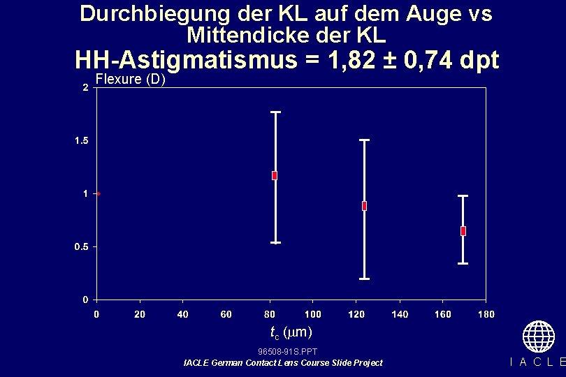 Durchbiegung der KL auf dem Auge vs Mittendicke der KL HH-Astigmatismus = 1, 82