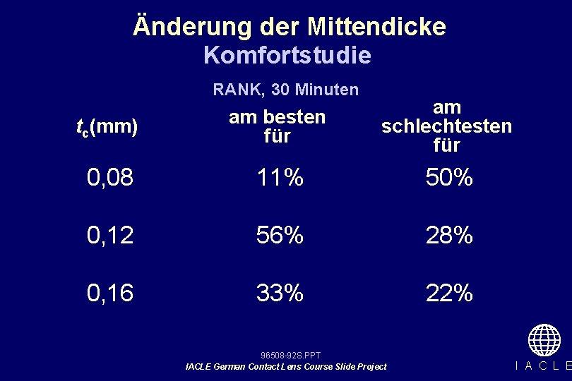 Änderung der Mittendicke Komfortstudie RANK, 30 Minuten tc(mm) am besten für am schlechtesten für