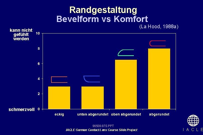 Randgestaltung Bevelform vs Komfort (La Hood, 1988 a) kann nicht gefühlt werden schmerzvoll 96508