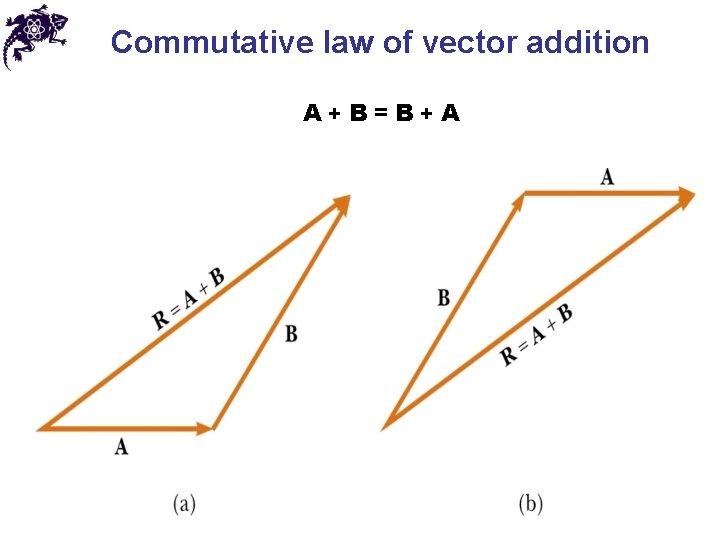 Commutative law of vector addition A + B = B + A
