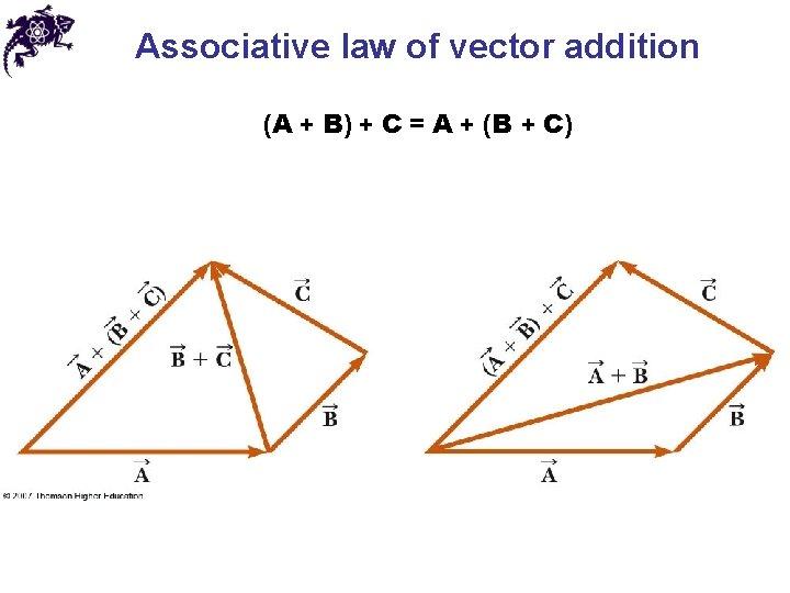 Associative law of vector addition (A + B) + C = A + (B
